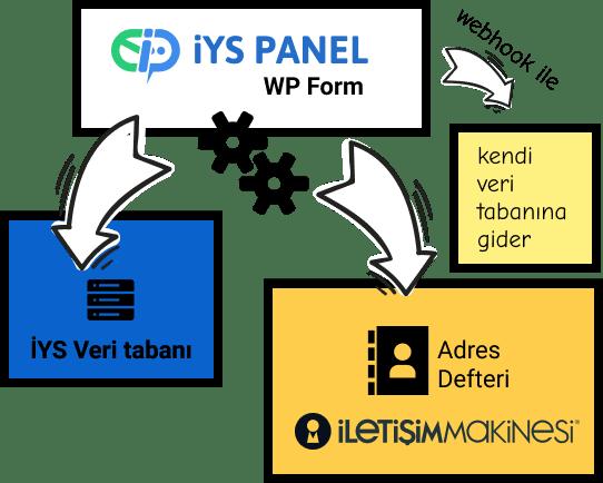İYS Uyumlu WordPress Form Eklentisi çalışma Diagramı
